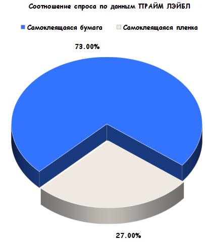 График спроса на материалы