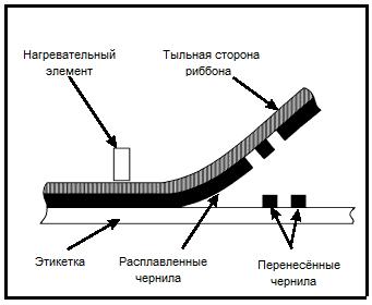 Термотрансферная печать картинка-схема